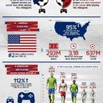 ICYMI: Soccer (or football :-P) is pretty popular in the United States. #MLS #EASPORTSFIFA http://t.co/kS9rWYx7OX