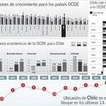 Chile pasa de ser la economía más dinámica de la OCDE a caer al puesto 20 en 2014 http://t.co/dnJnxdriCc http://t.co/TFIObr3wr4