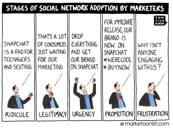 Stages of Social Network Adoption by Marketers. via @MeaganNRhodes #socialmediamarketing #marketing http://t.co/FRAxfVZnZD