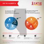 What does HIV look like in Alberta? #HIVcan #cdnhealth #ABhealth #WorldAIDSDay #YEG #Edmonton #YYC #Calgary http://t.co/EuW2IowH7d