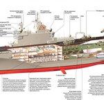 Как устроен «Мистраль» - инфографика и видеогид по кораблю http://t.co/OOJq0pQnAe http://t.co/IctleudoJV