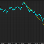 As we wait for OPEC, a reminder how much and how quickly oil has fallen. -34% since June: http://t.co/HcUxJ2sZSE
