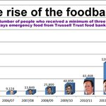 The rise & rise of the foodbank. #CameronMustGo http://t.co/WB32delhRW