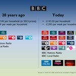 .@BBC now vs. 20 years ago. What the licence fee got you then; what it gets you now. More > http://t.co/y9sQrcfWdg http://t.co/kZmCT7WuhI