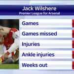 Arsenal have played more games without Wilshere, since joining in 2008, than with him. Details on injury on #SSNHQ http://t.co/dWeWoNTpLN