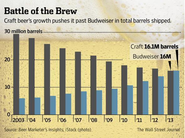 Americans now drink more craft beer than Budweiser http://t.co/XrpjhuXoQg @Jordan @Chr1sa's long tail comes to lagers http://t.co/30Rxe4p0f8
