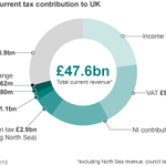 The #smithcommission sets out income tax plans http://t.co/9Jb8r3dqlG Heres Scotlands current tax contribution http://t.co/6teHLZg58t