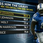 Calvin Johnson isnt currently good for the @Lions.   Hes historically good. http://t.co/aXbJTWdqH1