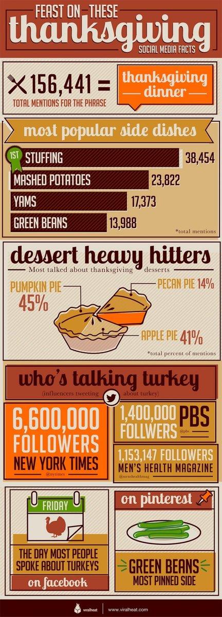 #Thanksgiving Social Media Chatter [INFOGRAPHIC] - http://t.co/LJ73KJhbMB  #SocialMedia http://t.co/WfyY2yFfYS