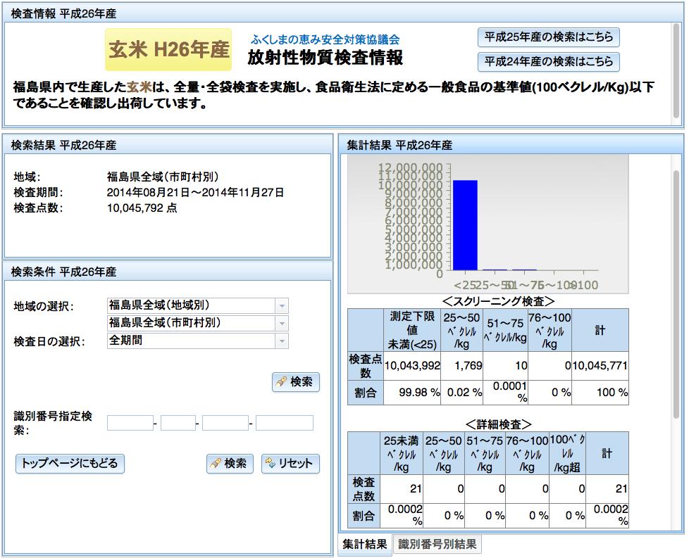 お米の全袋検査。(今年度も)1000万袋を超えた模様。2014年11月27日。地域:福島県全域、検査期間:2014年08月21日~2014年11月27日、検査点数:10,045,792 点 http://t.co/l89fZ6XDxP