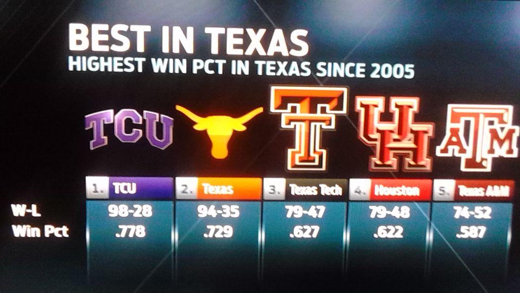 Want To Win A Bar Bet?  Winningest Program in Texas since 2005.... http://t.co/ElftcAe7Ru http://t.co/hE8n3AaV3X