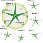 #Infografik: Bei #Dynamikranking von 69 Städten schneidet #Berlin gut ab. Hier verglichen mit anderen Großstädten. http://t.co/jmWb75Ehnh