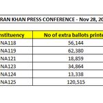 Snapshot of extra ballot papers printed only for Lahore constituencies. http://t.co/OljAIf7FbD