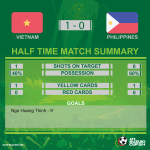 Half time! Vietnam 1-0 @PHI_Azkals #AFFSuzukiCup #VIEvPHI http://t.co/HGsCCLpBxu