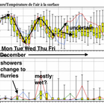 40 model outlook: Few onshore flurries & chilly today-Sat; roller-coaster temp ride continues into early Dec. http://t.co/MQ9qcDrppg