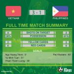 Full time! Vietnam 3-1 @PHI_Azkals #AFFSuzukiCup #VIEvPHI http://t.co/rsXvWhQ4E2