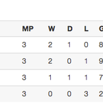 #AFFSuzukiCup Group A Final Table 1. Vietnam p3 7pts 2. @PHI_Azkals p3 6pts 3. Indonesia p3 4pts 4. Laos p3 0pts http://t.co/VpSt0leCap