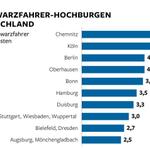 Wo wird in #Deutschland am meisten schwarzgefahren #Chemnitz #Köln #Berlin http://t.co/ANsjCLu1pg via @welt http://t.co/OHgKd4KsKv