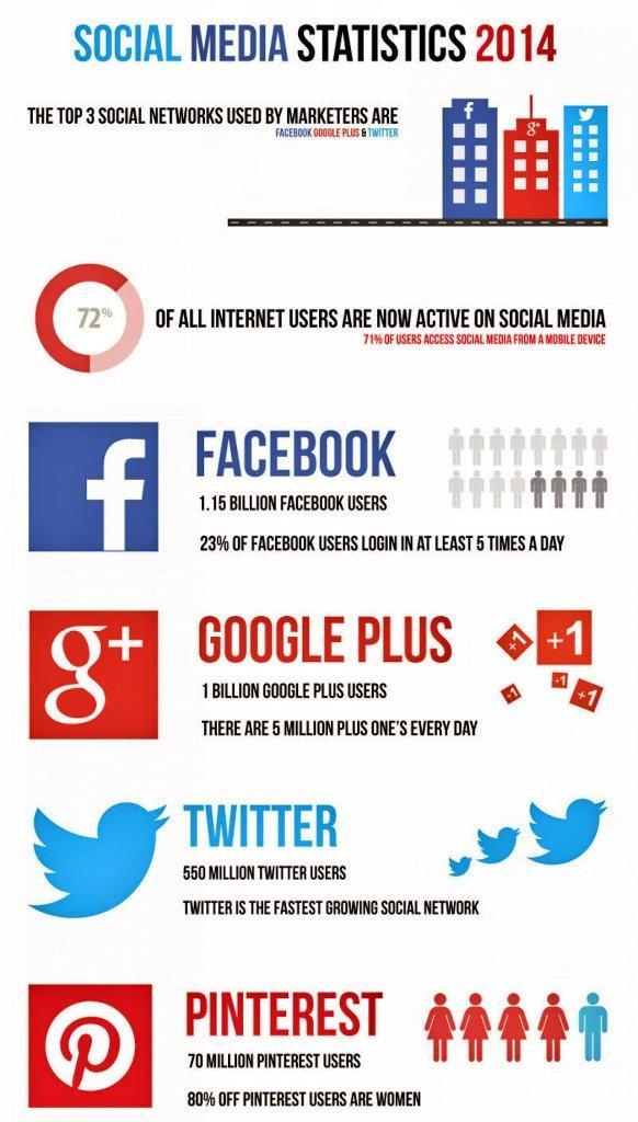 Dados quentes! #socialmedia  #Statics #2014 http://t.co/NqcytkQ3Ck