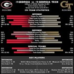 Its rivalry week in Athens! Get ready for tomorrows game vs. Georgia Tech with this statistical comparison #GoDawgs http://t.co/mRd5cb5Ol5