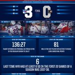 What have #NYR done for the 1st time since the 37-38 season? That & more in our postgame notes http://t.co/vKOwIVqTyA http://t.co/WWsymgAKD1