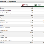 WKU vs. Marshall first quarter stats. Yes, first quarter stats. http://t.co/11JEw3Swl5