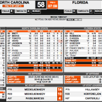#Gators trail #UNC by 15 at the under 8 timeout: http://t.co/a3CaRlhec4