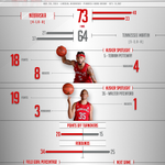 Walter Pitchford found his touch with 19 points for the team high as #Nebrasketball beats the Skyhawks 75-64. #GBR http://t.co/tu91UzOK2N