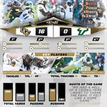 The recap is here with highlights, stats, quotes, photos and more: http://t.co/Z3cUzTL8Rs #ChargeOn #UCFvsUSF http://t.co/EwyfeRa3Wp
