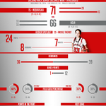 The #Huskers win a hard fought battle over UCLA 71-66 behind a great all around effort from Rachel Theriot! http://t.co/fJZbjbDZUG