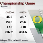 Oregon has defeated every team its faced this season.... except for Arizona. Rematch in Pac-12 Championship: http://t.co/1yTkCTqkMw