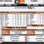#Gators and #UNC Halftime stats: http://t.co/XBMwaWvr71