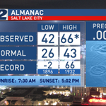 Record high in #SLC! Mild wx tonight & tomorrow. Colder air, rain and snow on the way. Details at 10PM on @KUTV2News. http://t.co/b1DzstCbUU