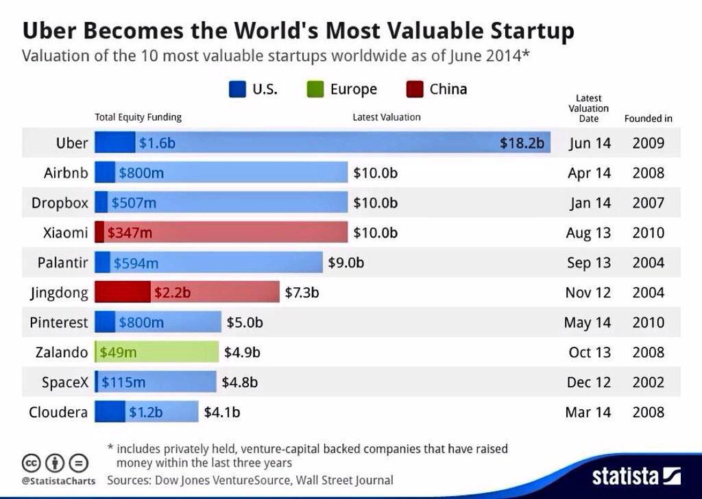 Las startups más valoradas del Mundo #emprendedores #startups http://t.co/wspUgXHufO