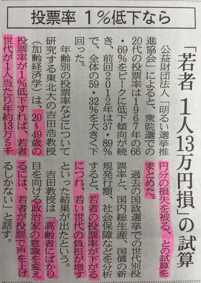 なるへそ→RT @KosukeGoto2013: 若年世代が1%投票を棄権すると、1人あたり年間約13万5000円の損となる→投票率1%低下なら「若者1人13万円損」の試算(日本経済新聞) http://t.co/Fi4FacUpVC http://t.co/MRzHCEuCML