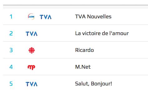 Surprise! #OuPas MT @evad_16: Palmarès #Seevibes d'hier. #MNetMP parmi les émissions les plus discutées! #SauvonsMnet http://t.co/hXEPX9osJy