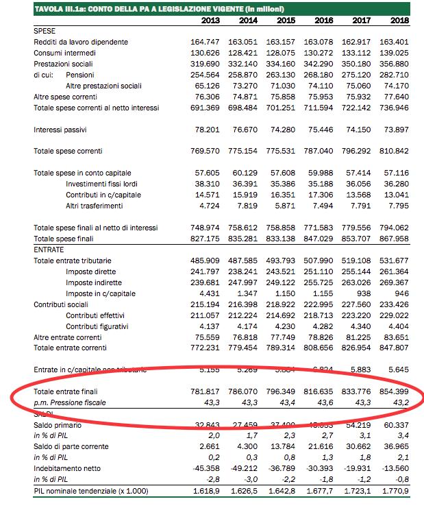 Vedete come cala la pressione fiscale, come disse @matteorenzi? Questo è il DEF, non Topolino o un volantino Cgil http://t.co/blgSW4Ihrc