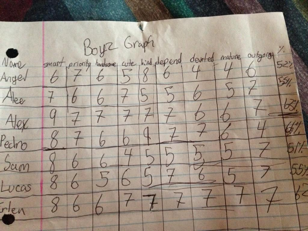 My niece rated all the boys in 6th grade by their qualities... Best list I've ever seen. http://t.co/DdYMnVkrxP