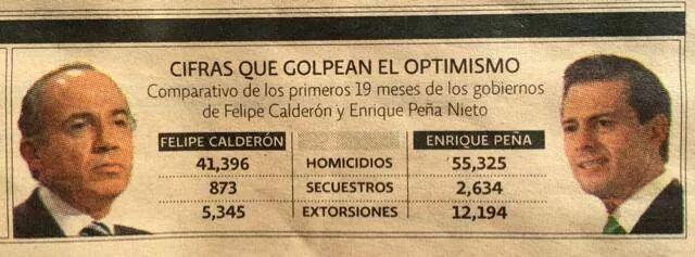 """#FACT: El PRI no sabe gobernar bien. """"El PRI en números"""", vía El Economista #YaMeCanse http://t.co/FTE0lK9hLq vía @Luxyvazlo"""