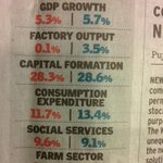 RT @AashishKhetan: Gdp growth, factory output, capital formation have slowed down. Achhe din?