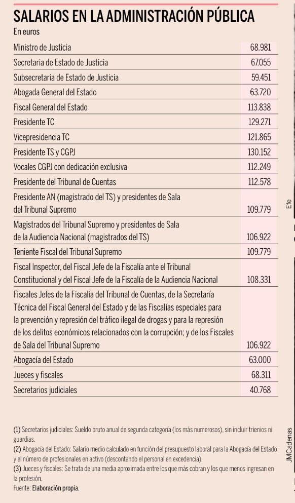 Así son los sueldos en justicia #españa  @jrgrruiz @R_Gamez @monssonica http://t.co/byk3LqqSc8