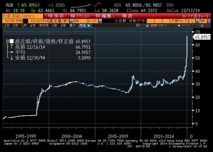 おそロシアルーブル、対ドル相場月足20年。%でいえば98年のデフォルトのときが当然凄まじいわけだが、グラフで分かるように今回の下落率はリーマンショックのときを既に超えている!(((((((( ;゚Д゚)))))) http://t.co/FkqHly86ox