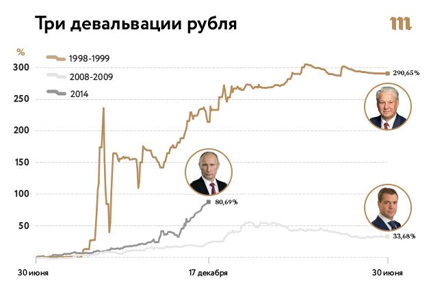 девальвация рубля примеры из жизни для