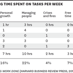 Do you know how you're spending your time? http://t.co/NXMPasqF75 http://t.co/WivfEkeMNS