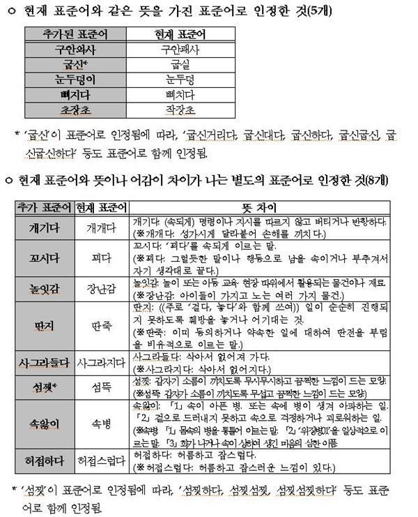 표준어 13개 추가 인정, '딴지-개기다' 표준어 맞네! http://t.co/rew52BhXrN