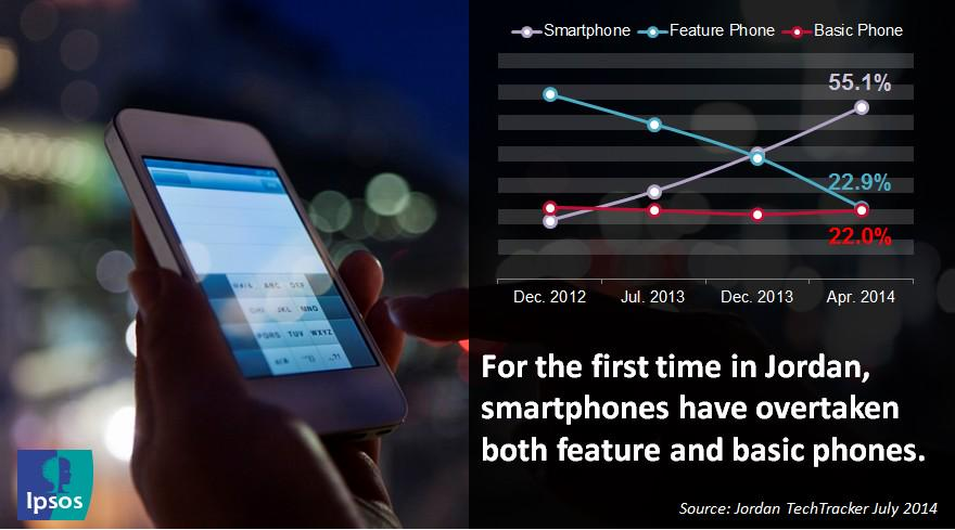 Smart, Feature & Basic #Phones penetration in #Jordan. http://t.co/TmvmmA5QHI