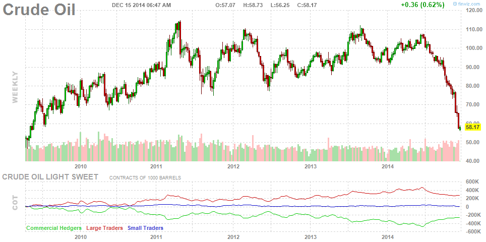 The 5 year price chart for $OIL is *dramatic.* #wow http://t.co/z29TfBdWUx