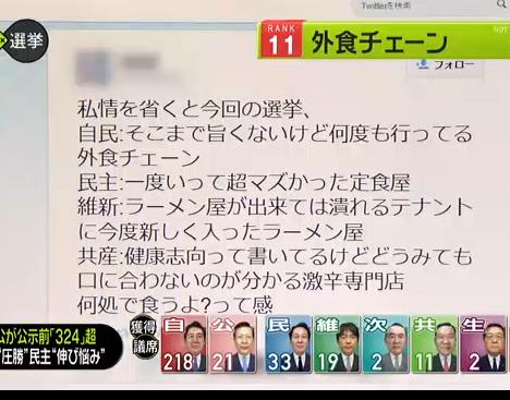 【悲報】俺氏、例のツイートで選挙番組にモザイクかけられつつ登場してたことが判明 http://t.co/Wi3VF6dHS3