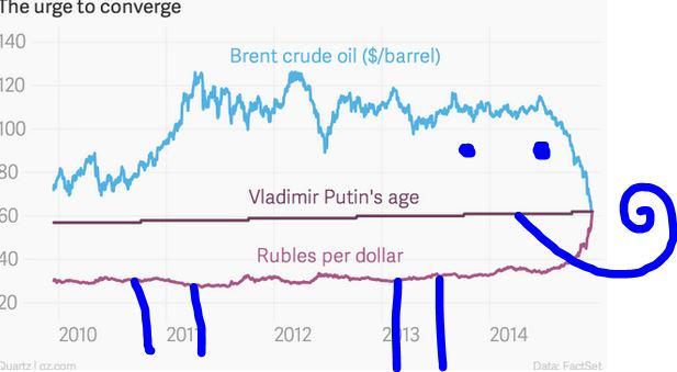 Iguana formation in oil/Putin/ruble. (based loosely on chart from @jkaraian) http://t.co/20tYeWOLBC