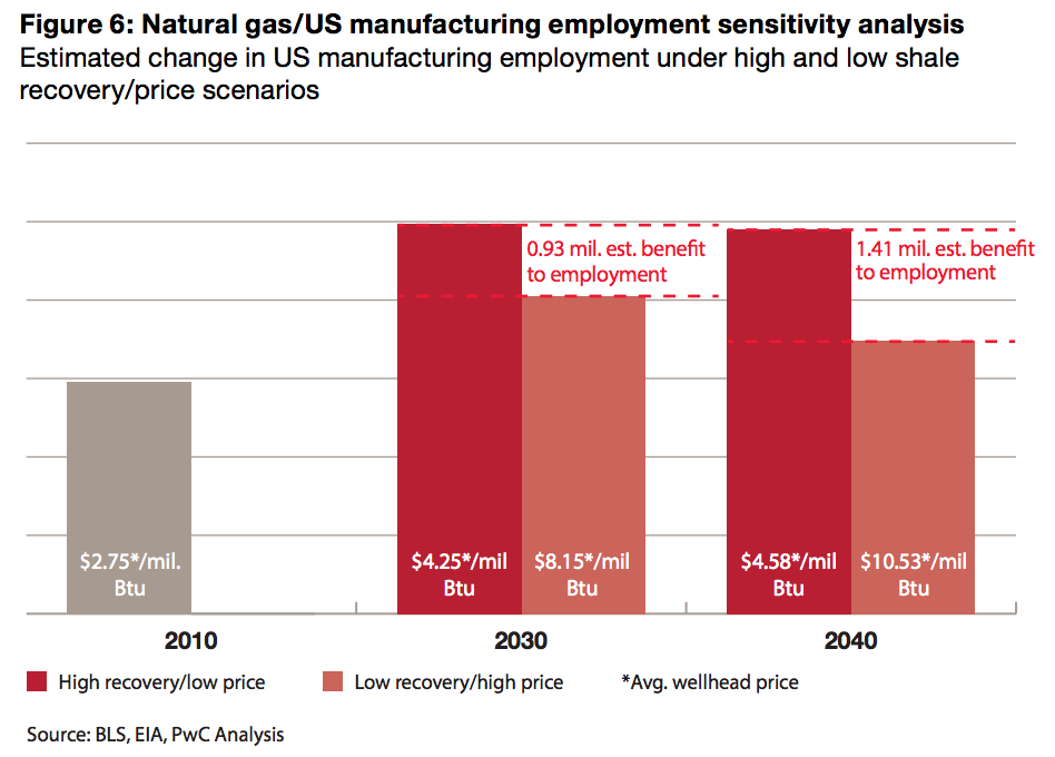 #Shalegas could create nearly 1 million domestic manufacturing jobs by 2040- according to PricewaterhouseCoopers http://t.co/ZYntijipGC